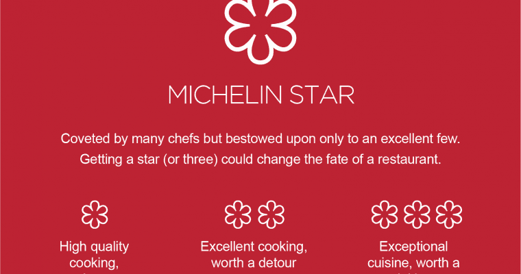 Five Michelin Star Restaurants Yorkshire