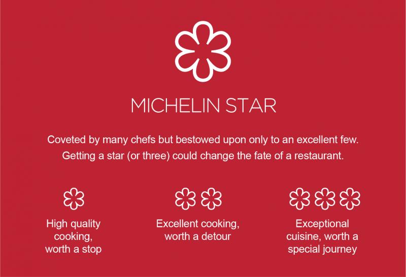 Five Michelin Star Restaurants Yorkshire 2020